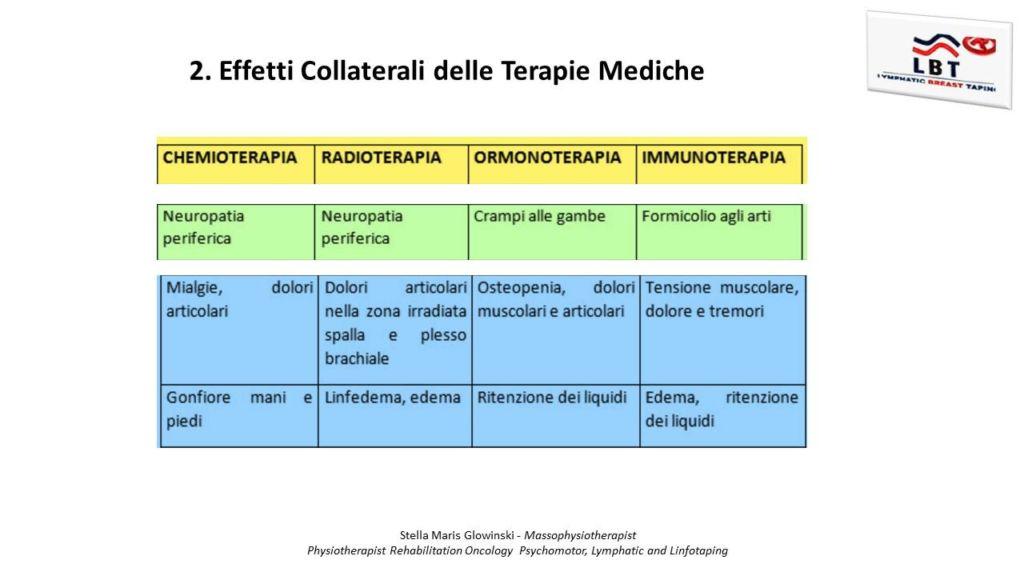 effetti terapie mediche
